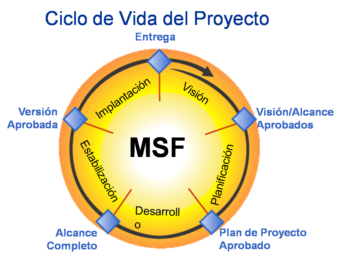 microsoft solutions framework Note: microsoft seems to be encouraging msf more for infrastructure deployment than application development as a result, this phase is actually known by two names deployment is used for infrastructure deployment, and stabilization is used for application development.