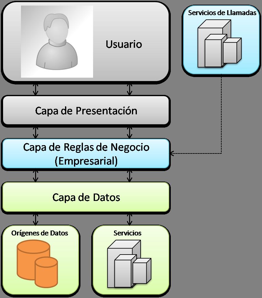 Introducci n a patrones de arquitectura por capas todo for Arquitectura de capas software