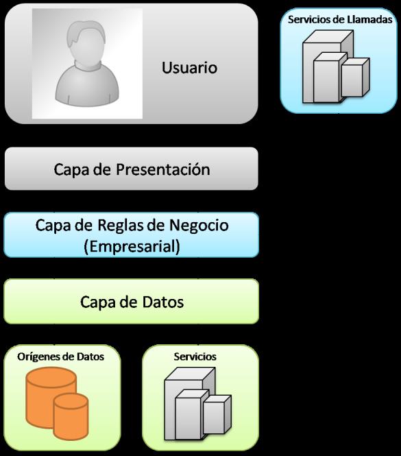 Introducci n al patr n de arquitectura por capas maria for Arquitectura de capas software
