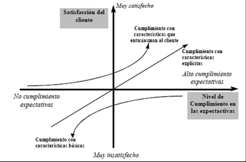 Modelo_Kano