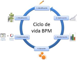 CicloVidaBPM