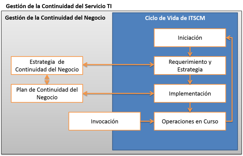 Gestion_continuidad