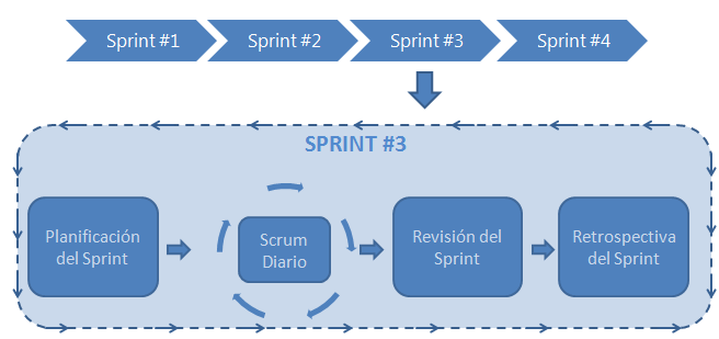 scrum evento 1